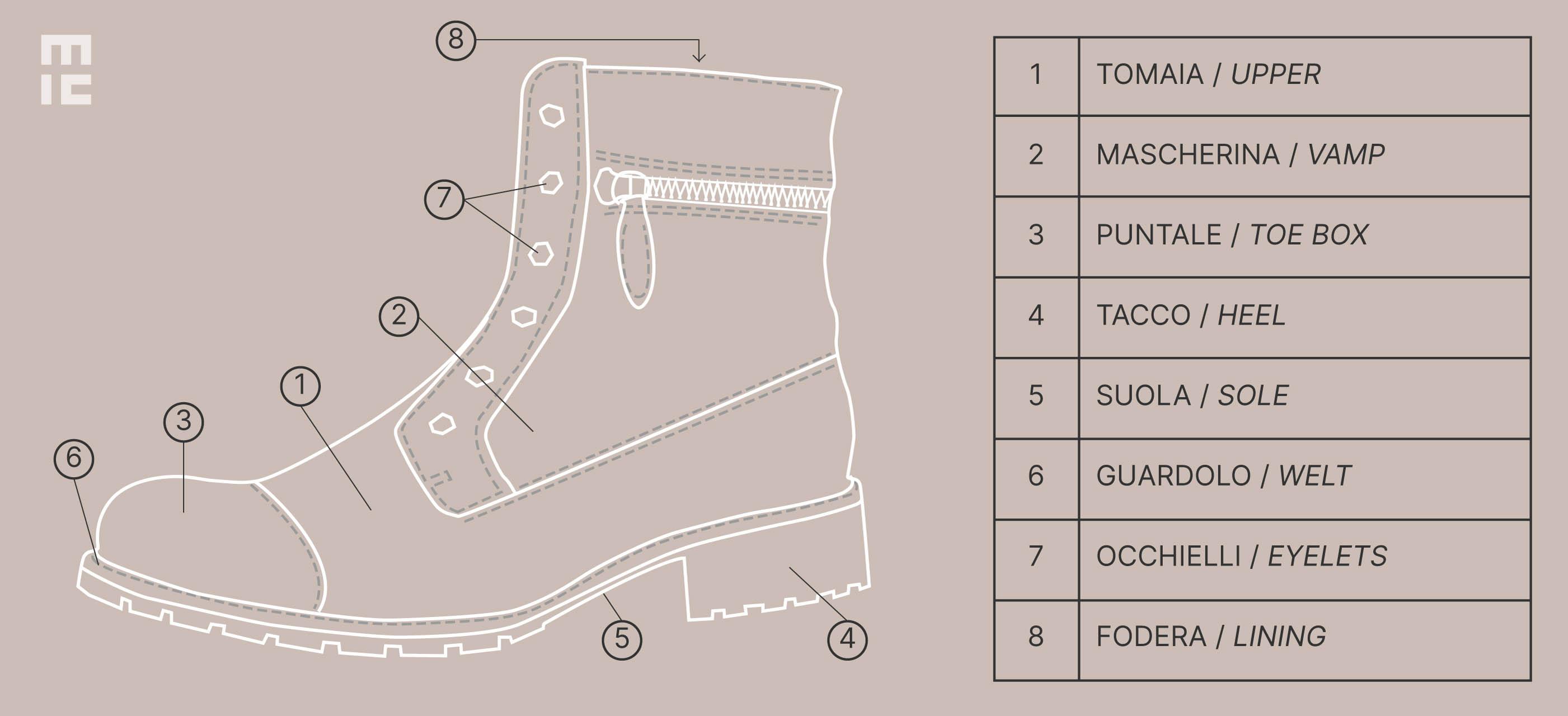 Componenti della scarpa